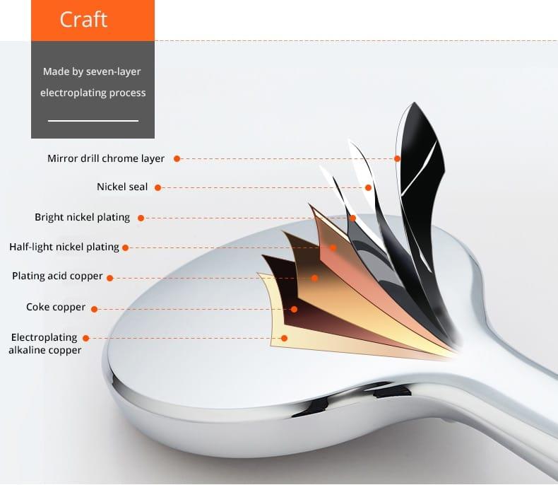 Choix pommeau de douche grand diamètre de jets seul ou avec tuyau de douche pressurisée, supports de pommeau de différents modèles